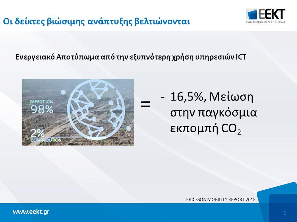 5 Οι δείκτες βιώσιμης ανάπτυξης βελτιώνονται Ενεργειακό Αποτύπωμα από την εξυπνότερη χρήση υπηρεσιών ICT = -16,5%, Μείωση στην παγκόσμια εκπομπή CO 2 ΕRICSSON MOBILITY REPORT 2015