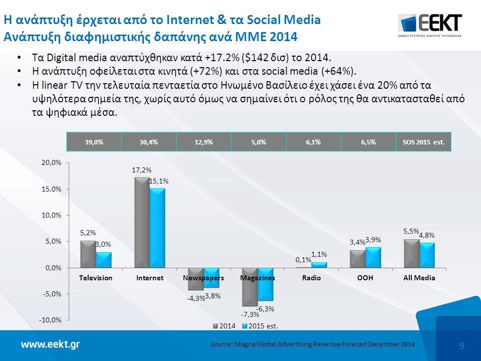 9 Η ανάπτυξη έρχεται από το Internet & τα Social Media Ανάπτυξη διαφημιστικής δαπάνης ανά ΜΜΕ 2014 Τα Digital media αναπτύχθηκαν κατά +17.2% ($142 δισ