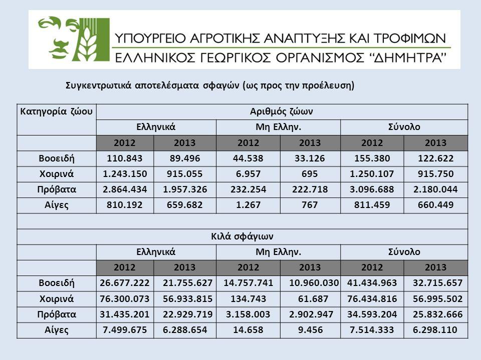 Συγκεντρωτικά αποτελέσματα σφαγών (ως προς την προέλευση) Κατηγορία ζώουΑριθμός ζώων ΕλληνικάΜη Ελλην.Σύνολο 201220132012201320122013 Βοοειδή110.84389