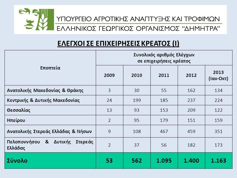 ΕΛΕΓΧΟΙ ΣΕ ΕΠΙΧΕΙΡΗΣΕΙΣ ΚΡΕΑΤΟΣ (Ι) Εποπτεία Συνολικός αριθμός Ελέγχων σε επιχειρήσεις κρέατος 2009201020112012 2013 (Ιαν-Οκτ) Ανατολικής Μακεδονίας & Θράκης33055162134 Κεντρικής & Δυτικής Μακεδονίας24199185237224 Θεσσαλίας1393153209122 Ηπείρου295179151159 Ανατολικής Στερεάς Ελλάδας & Νήσων9108467459351 Πελοποννήσου & Δυτικής Στερεάς Ελλάδας 23756182173 Σύνολο535621.0951.4001.163