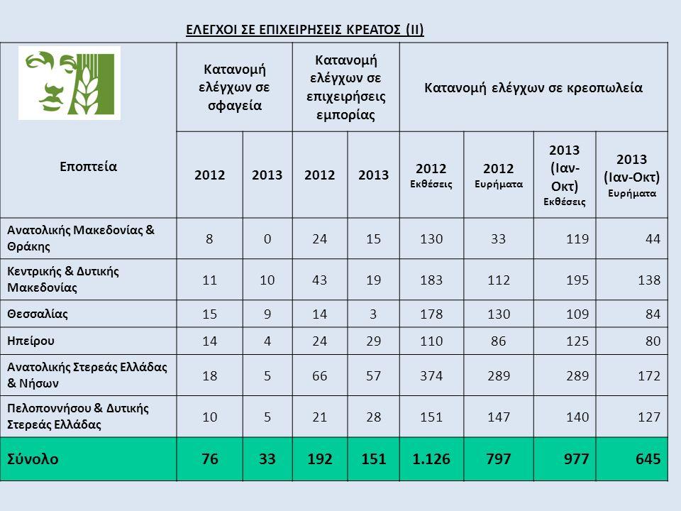 ΕΛΕΓΧΟΙ ΣΕ ΕΠΙΧΕΙΡΗΣΕΙΣ ΚΡΕΑΤΟΣ (ΙΙ) Εποπτεία Κατανομή ελέγχων σε σφαγεία Κατανομή ελέγχων σε επιχειρήσεις εμπορίας Κατανομή ελέγχων σε κρεοπωλεία 2012201320122013 2012 Εκθέσεις 2012 Ευρήματα 2013 (Ιαν- Οκτ) Εκθέσεις 2013 (Ιαν-Οκτ) Ευρήματα Ανατολικής Μακεδονίας & Θράκης 8024151303311944 Κεντρικής & Δυτικής Μακεδονίας 11104319183112195138 Θεσσαλίας 15914317813010984 Ηπείρου 14424291108612580 Ανατολικής Στερεάς Ελλάδας & Νήσων 1856657374289 172 Πελοποννήσου & Δυτικής Στερεάς Ελλάδας 1052128151147140127 Σύνολο76331921511.126797977645