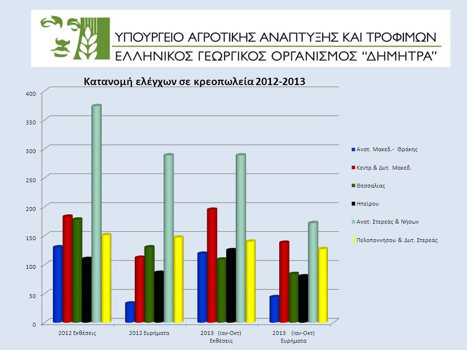 Κατανομή ελέγχων σε κρεοπωλεία 2012-2013
