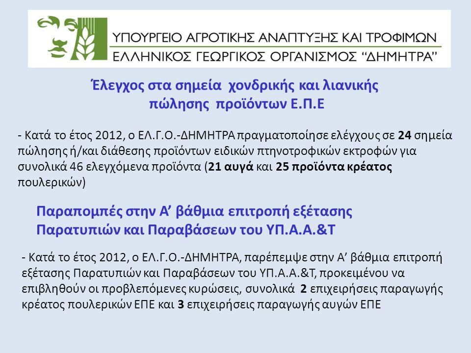 Έλεγχος στα σημεία χονδρικής και λιανικής πώλησης προϊόντων Ε.Π.Ε - Κατά το έτος 2012, ο ΕΛ.Γ.Ο.-ΔΗΜΗΤΡΑ πραγματοποίησε ελέγχους σε 24 σημεία πώλησης ή/και διάθεσης προϊόντων ειδικών πτηνοτροφικών εκτροφών για συνολικά 46 ελεγχόμενα προϊόντα (21 αυγά και 25 προϊόντα κρέατος πουλερικών) Παραπομπές στην Α' βάθμια επιτροπή εξέτασης Παρατυπιών και Παραβάσεων του ΥΠ.Α.Α.&Τ - Κατά το έτος 2012, ο ΕΛ.Γ.Ο.-ΔΗΜΗΤΡΑ, παρέπεμψε στην Α' βάθμια επιτροπή εξέτασης Παρατυπιών και Παραβάσεων του ΥΠ.Α.Α.&Τ, προκειμένου να επιβληθούν οι προβλεπόμενες κυρώσεις, συνολικά 2 επιχειρήσεις παραγωγής κρέατος πουλερικών ΕΠΕ και 3 επιχειρήσεις παραγωγής αυγών ΕΠΕ