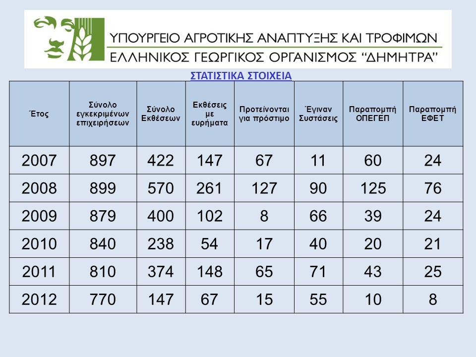 Απεικόνιση εκθέσεων ελέγχων με πρόταση για πρόστιμο σε σχέση με το σύνολο των εκθέσεων ανά έτος