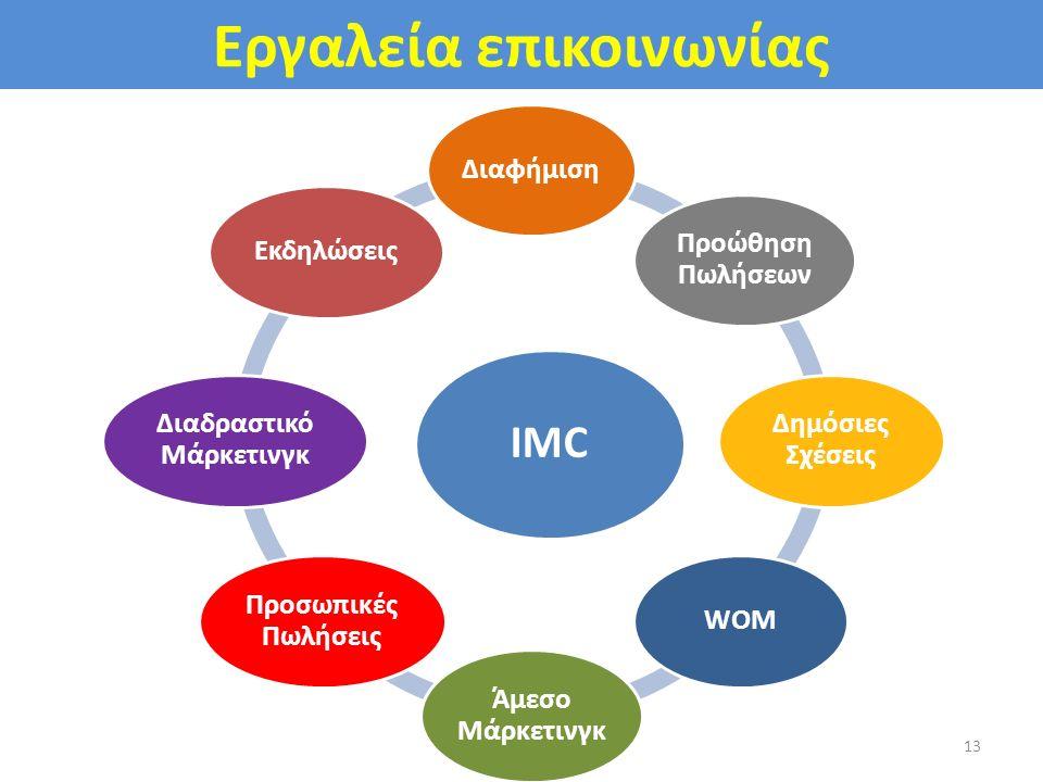 Εργαλεία επικοινωνίας IMC Διαφήμιση Προώθηση Πωλήσεων Δημόσιες Σχέσεις WOM Άμεσο Μάρκετινγκ Προσωπικές Πωλήσεις Διαδραστικό Μάρκετινγκ Εκδηλώσεις 13