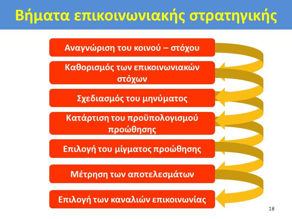 Βήματα επικοινωνιακής στρατηγικής 18 Αναγνώριση του κοινού – στόχου Καθορισμός των επικοινωνιακών στόχων Σχεδιασμός του μηνύματος Κατάρτιση του προϋπο