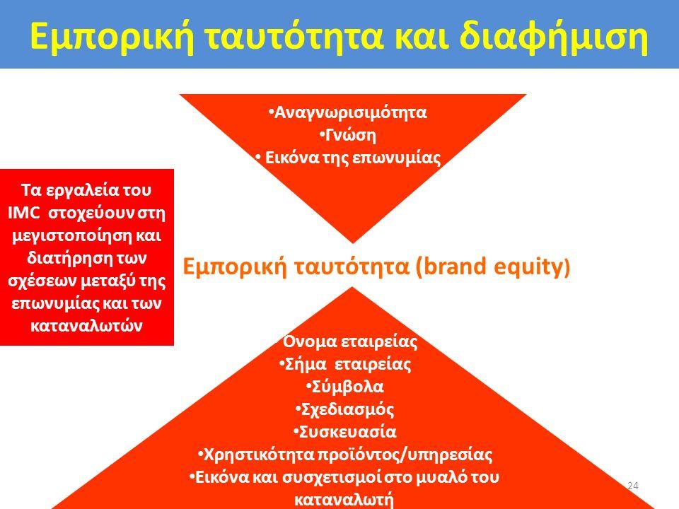 Εμπορική ταυτότητα και διαφήμιση 24 Αναγνωρισιμότητα Γνώση Εικόνα της επωνυμίας Εμπορική ταυτότητα (brand equity ) Όνομα εταιρείας Σήμα εταιρείας Σύμβ