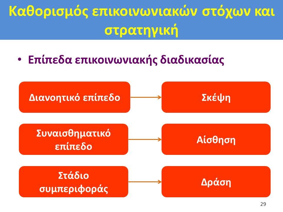Καθορισμός επικοινωνιακών στόχων και στρατηγική Επίπεδα επικοινωνιακής διαδικασίας 29 Διανοητικό επίπεδο Συναισθηματικό επίπεδο Στάδιο συμπεριφοράς Δρ