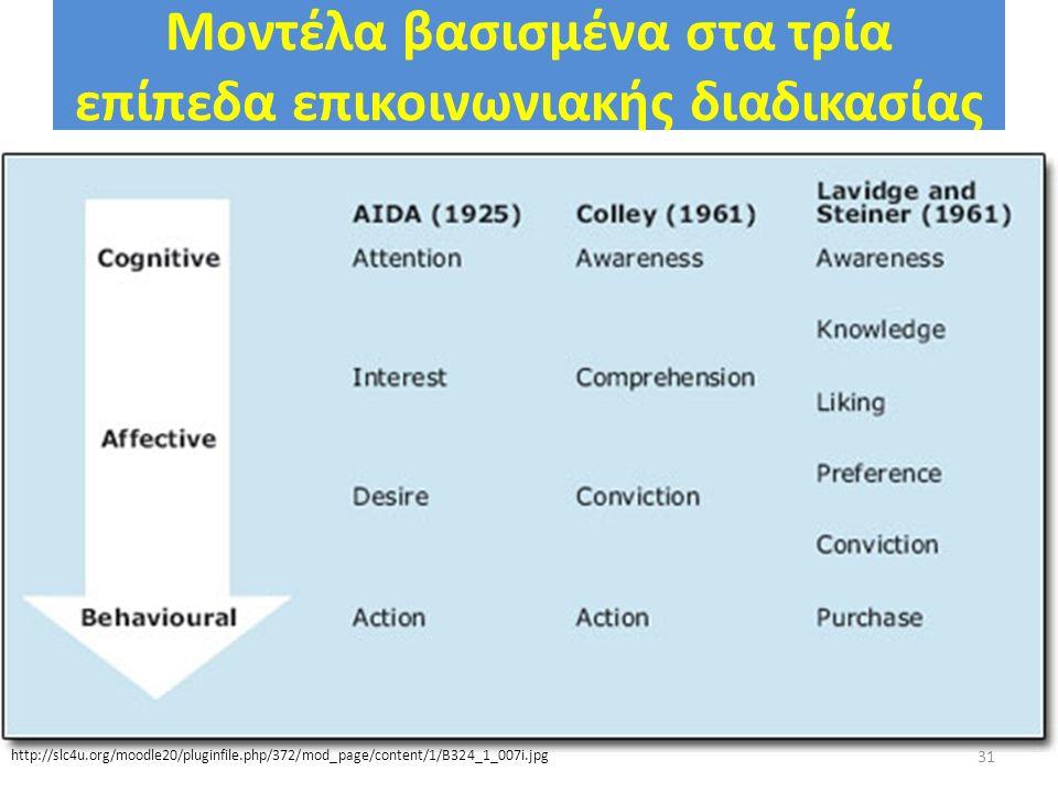 Μοντέλα βασισμένα στα τρία επίπεδα επικοινωνιακής διαδικασίας 31 http://slc4u.org/moodle20/pluginfile.php/372/mod_page/content/1/B324_1_007i.jpg