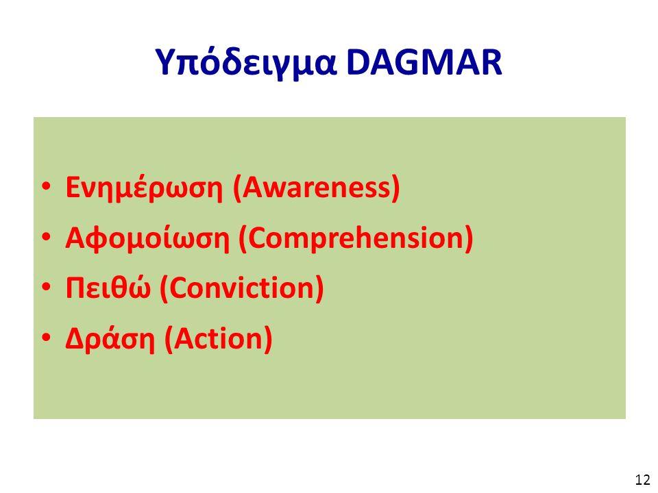 Υπόδειγμα DAGMAR Ενημέρωση (Awareness) Αφομοίωση (Comprehension) Πειθώ (Conviction) Δράση (Action) 12