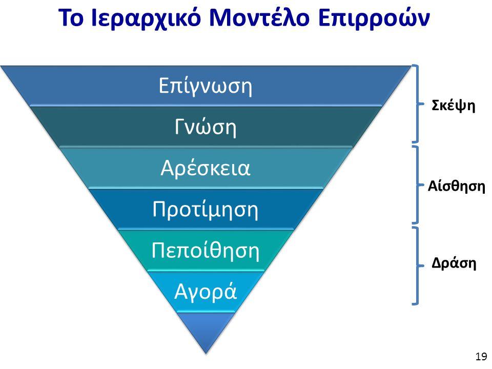 Το Ιεραρχικό Μοντέλο Επιρροών Επίγνωση Γνώση Αρέσκεια Προτίμηση Πεποίθηση Αγορά Σκέψη Αίσθηση Δράση 19