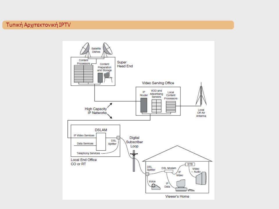 Τυπική Αρχιτεκτονική IPTV