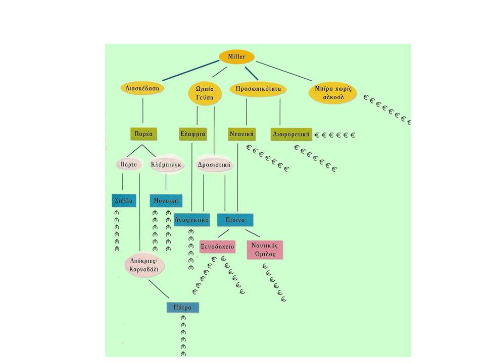 25 Στρατηγική Τοποθέτησης και Εικόνα Προϊόντος Στρατηγική Τοποθέτησης –Η στρατηγική πρόταση σε συγκεκριμένο χαρακτηριστικό με την οποία η επιχείρηση προσπαθεί να διαφοροποιήσει το προϊόν της σε σχέση με τα άλλα ανταγωνιστικά προϊόντα.