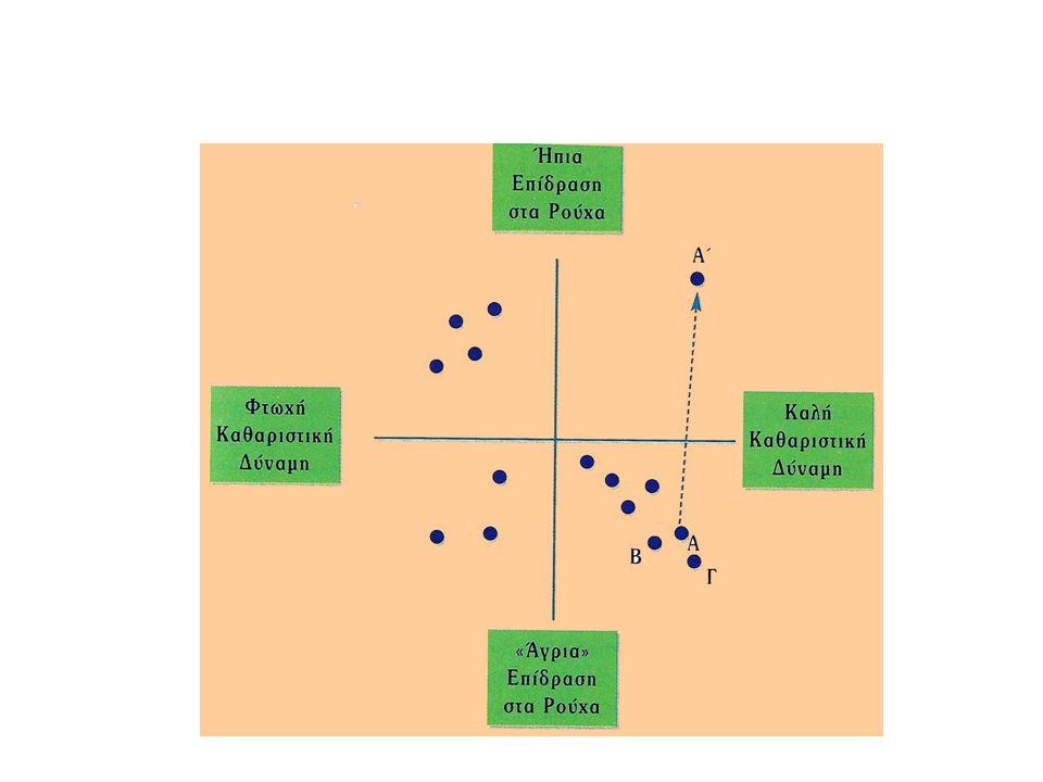  Λιανική – τόπος καταστήματος και ραφιών, εσωτερική διακόσμηση επηρεάζουν σημαντικά την αντίληψη.