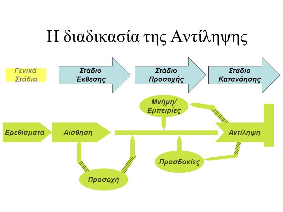 3 Η διαδικασία της Αντίληψης ΕρεθίσματαΑίσθησηΑντίληψη Γενικά Στάδια Στάδιο Έκθεσης Στάδιο Προσοχής Στάδιο Κατανόησης Προσοχή Προσδοκίες Μνήμη/ Εμπειρ