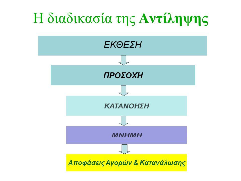 Η διαδικασία της Αντίληψης 4 ΠΡΟΣΟΧΗ ΕΚΘΕΣΗ Αποφάσεις Αγορών & Κατανάλωσης