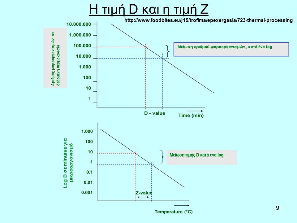 9 Η τιμή D και η τιμή Ζ http://www.foodbites.eu/j15/trofima/epexergasia/723-thermal-processing