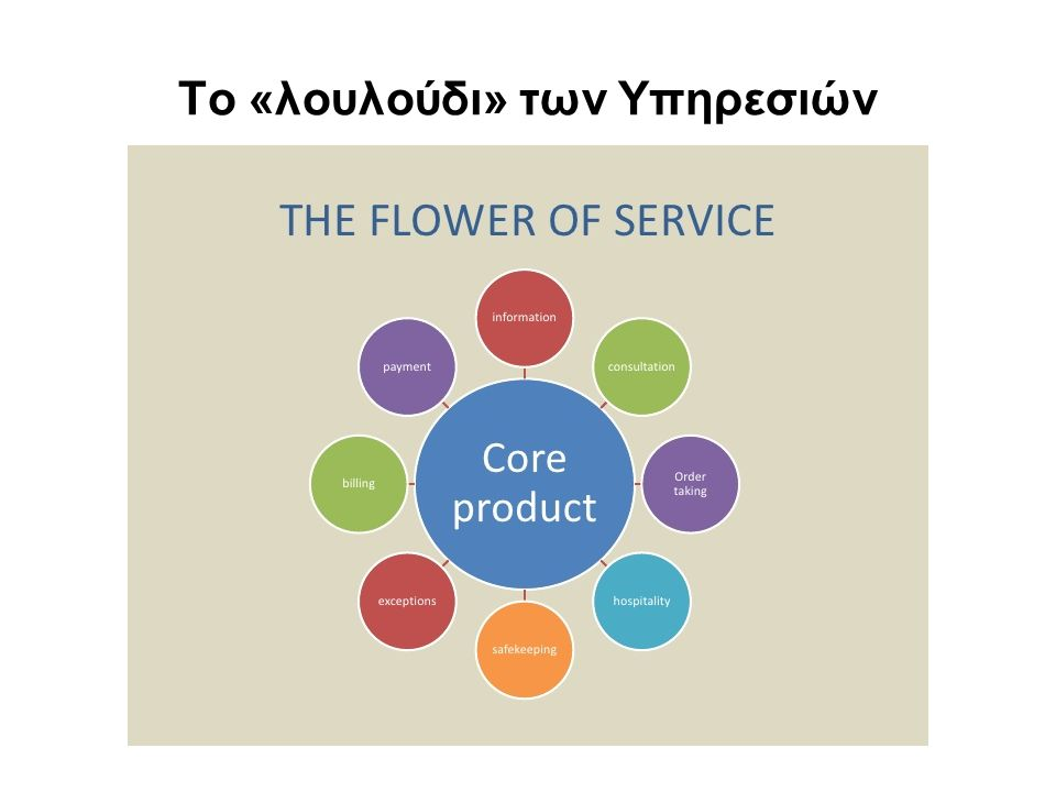 Το «λουλούδι» των Υπηρεσιών