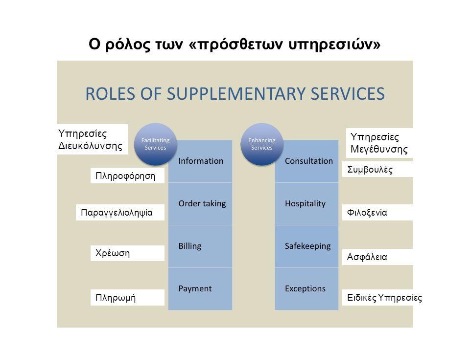 Ο ρόλος των «πρόσθετων υπηρεσιών» Υπηρεσίες Διευκόλυνσης Υπηρεσίες Μεγέθυνσης Πληροφόρηση Παραγγελιοληψία Χρέωση Πληρωμή Συμβουλές Φιλοξενία Ασφάλεια Ειδικές Υπηρεσίες