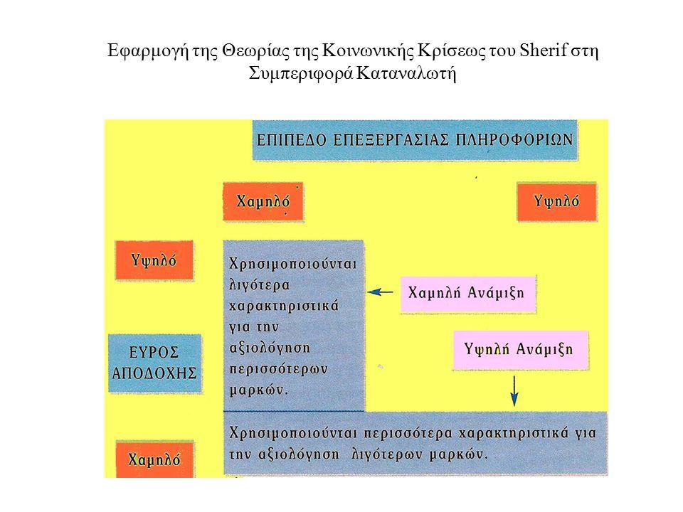 11 Εφαρμογή της Θεωρίας της Κοινωνικής Κρίσεως του Sherif στη Συμπεριφορά Καταναλωτή