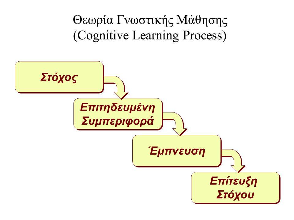 15 Επίτευξη Στόχου Επίτευξη Στόχου Έμπνευση Επιτηδευμένη Συμπεριφορά Επιτηδευμένη Συμπεριφορά Θεωρία Γνωστικής Μάθησης (Cognitive Learning Process) Στόχος