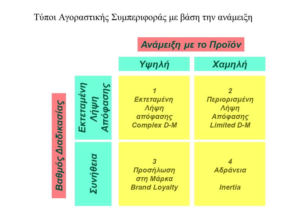 4 Tύποι Αγοραστικής Συμπεριφοράς με βάση την ανάμειξη 1 Εκτεταμένη Λήψη απόφασης Complex D-M 2 Περιορισμένη Λήψη Απόφασης Limited D-M 3 Προσήλωση στη Μάρκα Brand Loyalty 4 Αδράνεια Inertia ΥψηλήΧαμηλή Εκτεταμένη Λήψη Απόφασης Συνήθεια Ανάμειξη με το Προϊόν Βαθμός Διαδικασίας