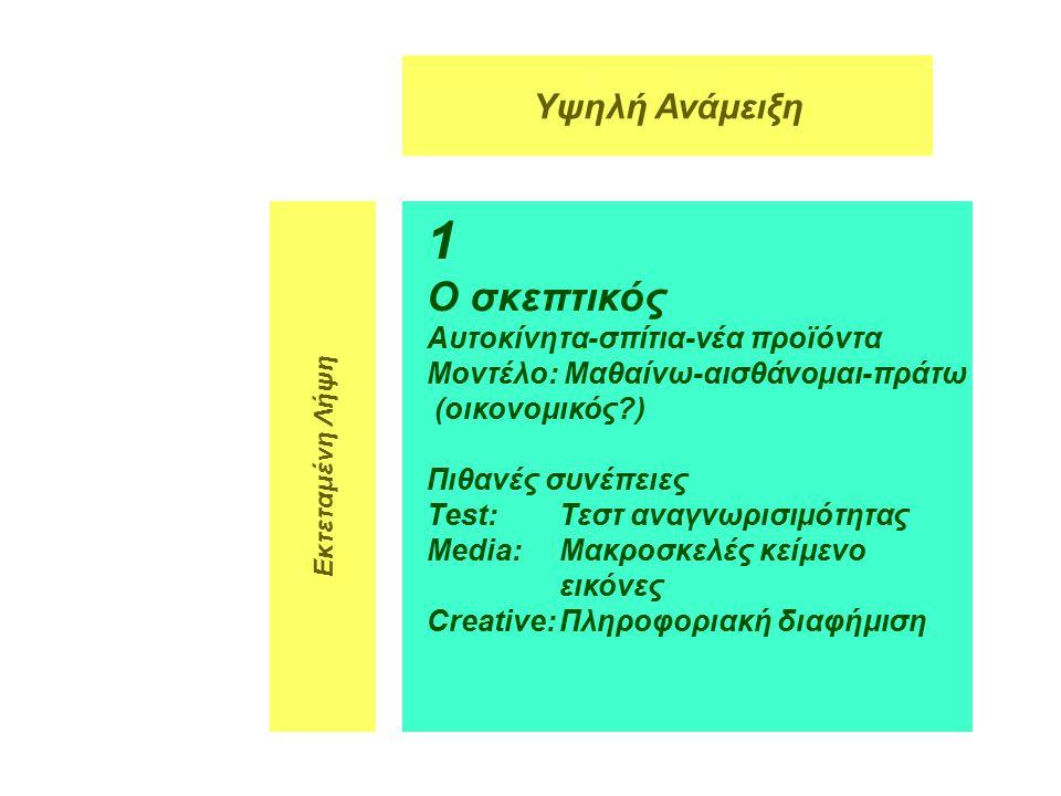 5 1 Ο σκεπτικός Αυτοκίνητα-σπίτια-νέα προϊόντα Μοντέλο: Μαθαίνω-αισθάνομαι-πράτω (οικονομικός ) Πιθανές συνέπειες Test:Τεστ αναγνωρισιμότητας Media:Μακροσκελές κείμενο εικόνες Creative:Πληροφοριακή διαφήμιση Υψηλή Ανάμειξη Εκτεταμένη Λήψη