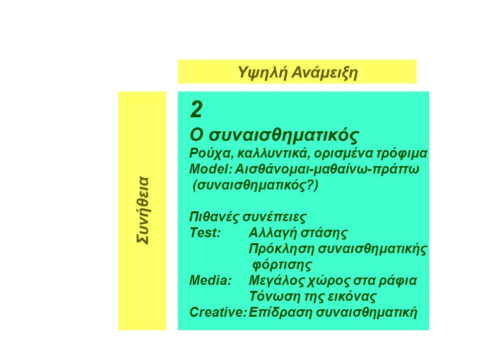 6 2 Ο συναισθηματικός Ρούχα, καλλυντικά, ορισμένα τρόφιμα Model: Αισθάνομαι-μαθαίνω-πράττω (συναισθηματικός ) Πιθανές συνέπειες Test:Αλλαγή στάσης Πρόκληση συναισθηματικής φόρτισης Media:Μεγάλος χώρος στα ράφια Τόνωση της εικόνας Creative:Επίδραση συναισθηματική Υψηλή Ανάμειξη Συνήθεια