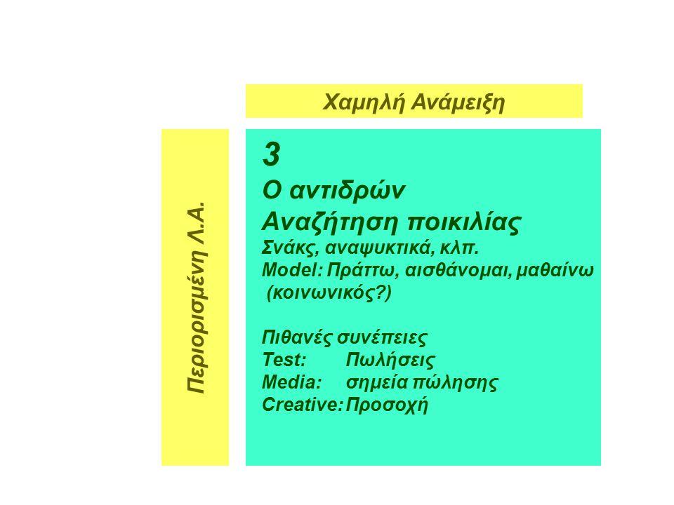 7 3 Ο αντιδρών Αναζήτηση ποικιλίας Σνάκς, αναψυκτικά, κλπ.