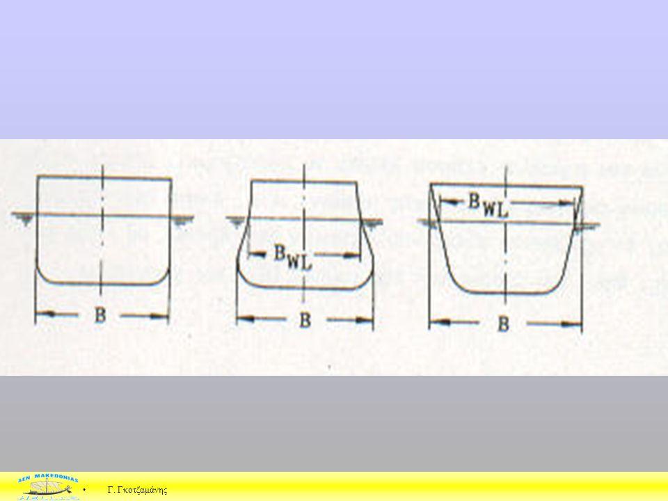 Β : Πλάτος κατασκευής Μέγιστο Πλάτος Πλάτος σχεδίασης ή αναφοράς ή κατασκευής Β είναι το μέγιστο πλάτος του πλοίου μετρούμενο συνήθως στη μέση τομή εσ
