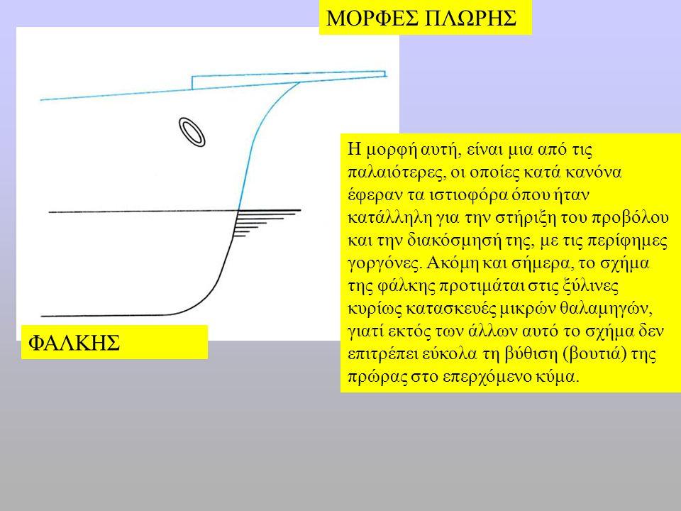 Γ. Γκοτζαμάνης Μέσο πλοίου Μέγιστος νομέας Πρύμνη Ισχίο ή γοφόςΠαρειά ή μάσκα Πρώρα Γάστρα Πρυμναία δεξαμενή Πρωραία δεξαμενή