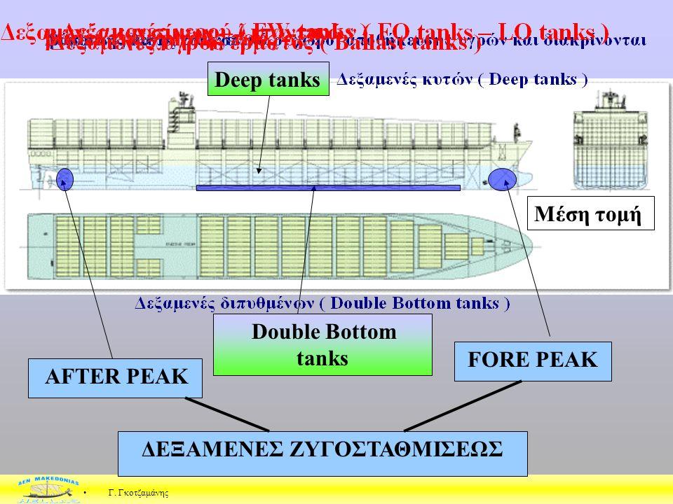 ΒΟΛΒΟΕΙΔΗΣ Ο σκοπός της βολβοειδούς πρώρας είναι η μείωση του ύψους του κύματος της πρώρας (bow wave crest) και της αντίστασης πρόωσης (pressure resis
