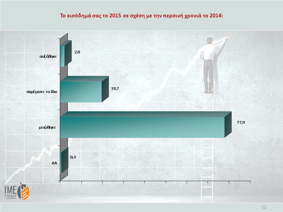 Το εισόδημά σας το 2015 σε σχέση με την περσινή χρονιά το 2014: 12