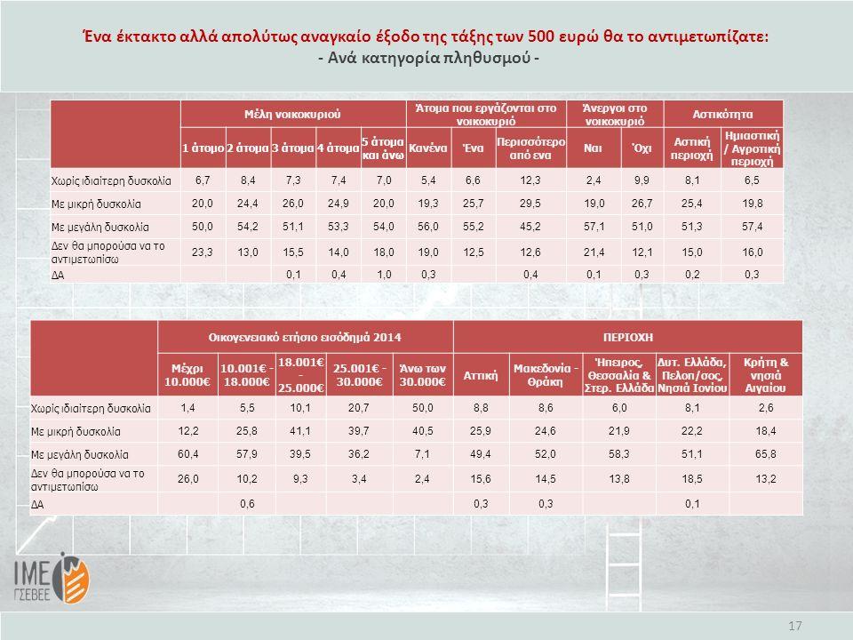 Ένα έκτακτο αλλά απολύτως αναγκαίο έξοδο της τάξης των 500 ευρώ θα το αντιμετωπίζατε: - Ανά κατηγορία πληθυσμού - Οικογενειακό ετήσιο εισόδημά 2014ΠΕΡ