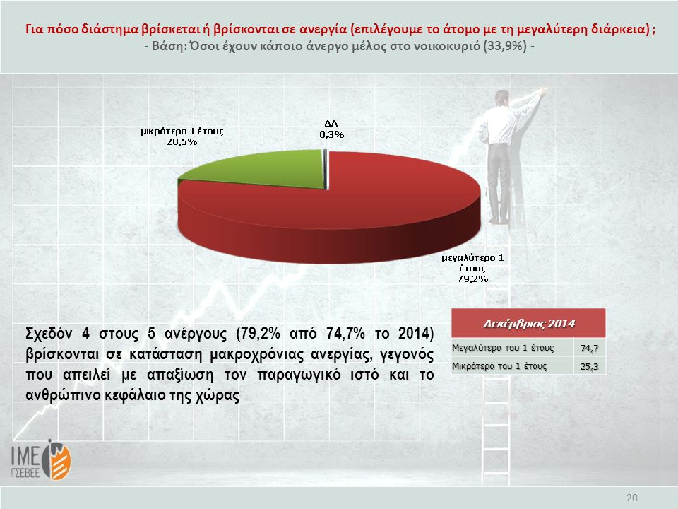 Για πόσο διάστημα βρίσκεται ή βρίσκονται σε ανεργία (επιλέγουμε το άτομο με τη μεγαλύτερη διάρκεια) ; - Βάση: Όσοι έχουν κάποιο άνεργο μέλος στο νοικοκυριό (33,9%) - 20 Δεκέμβριος 2014 Μεγαλύτερο του 1 έτους 74,7 Μικρότερο του 1 έτους 25,3 Σχεδόν 4 στους 5 ανέργους (79,2% από 74,7% το 2014) βρίσκονται σε κατάσταση μακροχρόνιας ανεργίας, γεγονός που απειλεί με απαξίωση τον παραγωγικό ιστό και το ανθρώπινο κεφάλαιο της χώρας