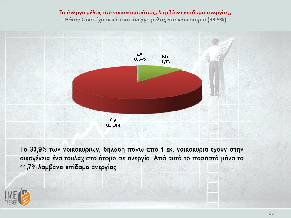 Το άνεργο μέλος του νοικοκυριού σας, λαμβάνει επίδομα ανεργίας; - Βάση: Όσοι έχουν κάποιο άνεργο μέλος στο νοικοκυριό (33,9%) - 21 Το 33,9% των νοικοκυριών, δηλαδή πάνω από 1 εκ.
