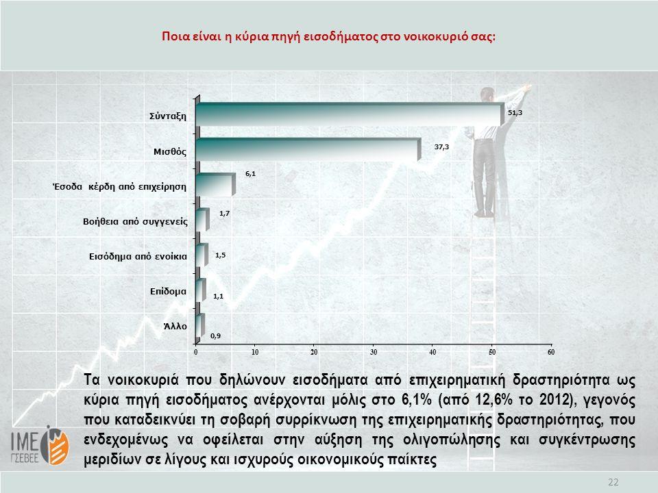 Ποια είναι η κύρια πηγή εισοδήματος στο νοικοκυριό σας: 22 Τα νοικοκυριά που δηλώνουν εισοδήματα από επιχειρηματική δραστηριότητα ως κύρια πηγή εισοδήματος ανέρχονται μόλις στο 6,1% (από 12,6% το 2012), γεγονός που καταδεικνύει τη σοβαρή συρρίκνωση της επιχειρηματικής δραστηριότητας, που ενδεχομένως να οφείλεται στην αύξηση της ολιγοπώλησης και συγκέντρωσης μεριδίων σε λίγους και ισχυρούς οικονομικούς παίκτες