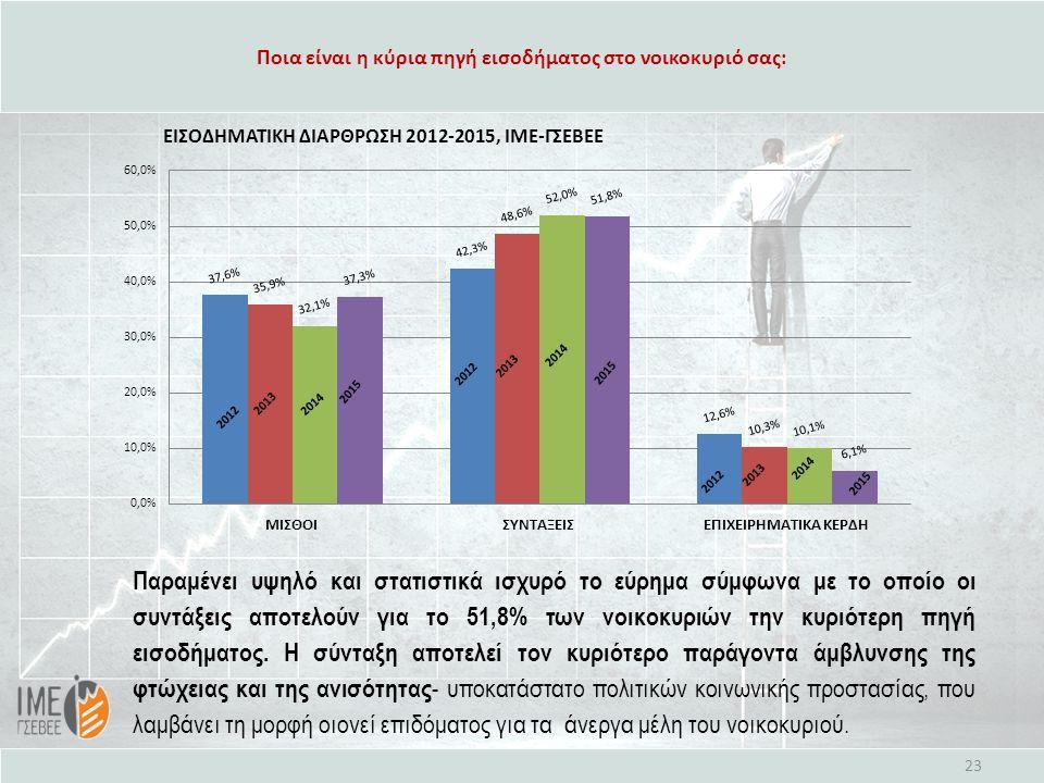 Ποια είναι η κύρια πηγή εισοδήματος στο νοικοκυριό σας: 23 Παραμένει υψηλό και στατιστικά ισχυρό το εύρημα σύμφωνα με το οποίο οι συντάξεις αποτελούν