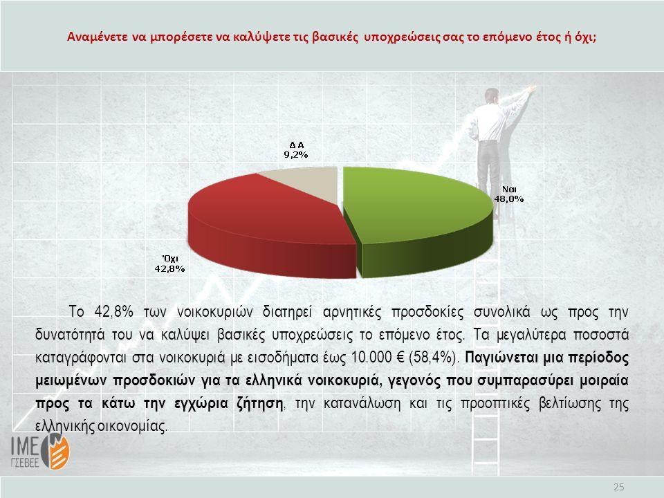 Αναμένετε να μπορέσετε να καλύψετε τις βασικές υποχρεώσεις σας το επόμενο έτος ή όχι; 25 Το 42,8% των νοικοκυριών διατηρεί αρνητικές προσδοκίες συνολι