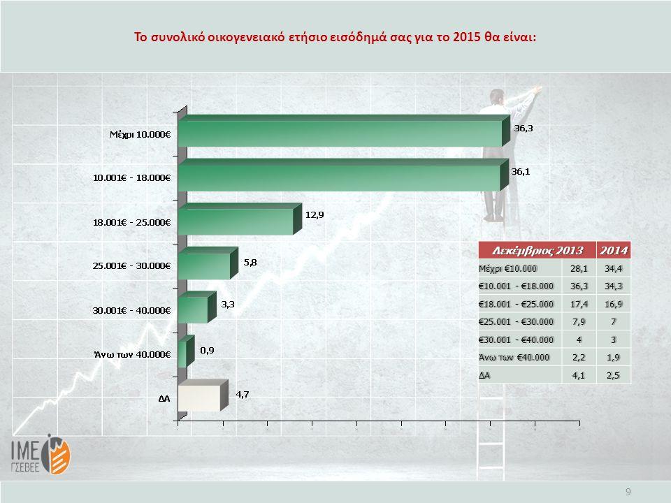 Το συνολικό οικογενειακό ετήσιο εισόδημά σας για το 2015 θα είναι: 9 Δεκέμβριος 2013Δεκέμβριος 20132014 Μέχρι €10.000Μέχρι €10.00028,134,4 €10.001 - €