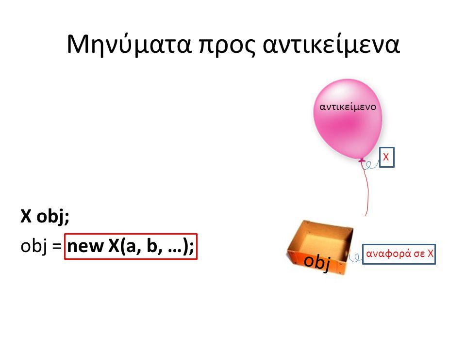 Μηνύματα προς αντικείμενα X obj; obj = new X(a, b, …); αντικείμενο Χ obj αναφορά σε X