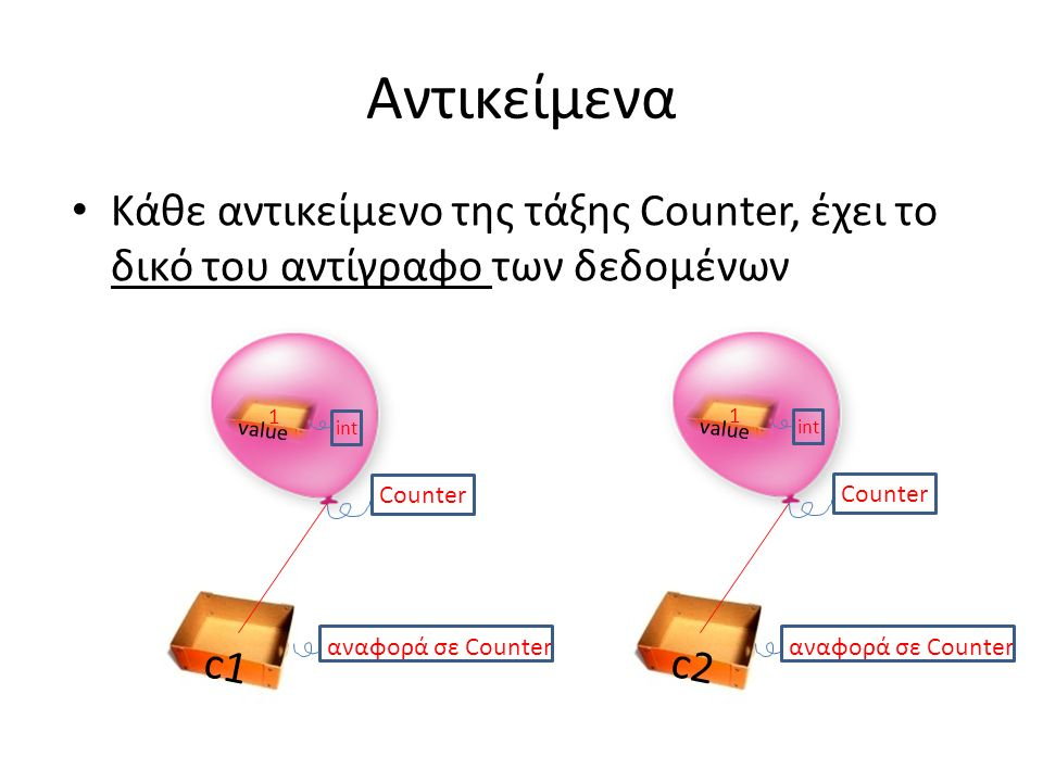 Αντικείμενα Κάθε αντικείμενο της τάξης Counter, έχει το δικό του αντίγραφο των δεδομένων c2 αναφορά σε Counter Counter c1 αναφορά σε Counter value int 1 Counter value int 1