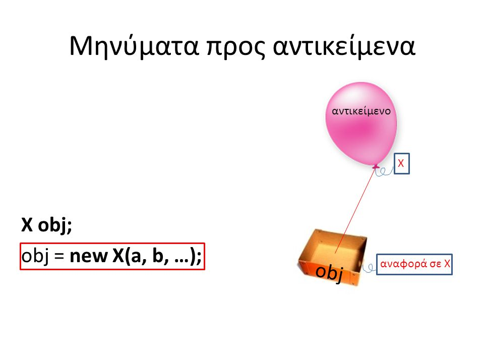 Πολλαπλοί κατασκευαστές public class Counter { public int value; // τρέχουσα τιμή public int getValue() { return value; } public void increase() { value++; } // Κατασκευαστές public Counter(int start) { value = start; } public Counter() { this(0); }//Χρήση του άλλου κατ/στή }