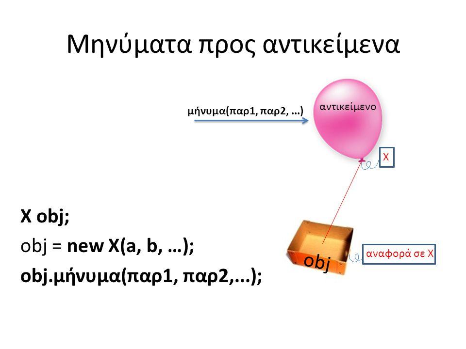 Μηνύματα προς αντικείμενα X obj; obj = new X(a, b, …); obj.μήνυμα(παρ1, παρ2,...); αντικείμενο Χ μήνυμα(παρ1, παρ2,...) obj αναφορά σε X