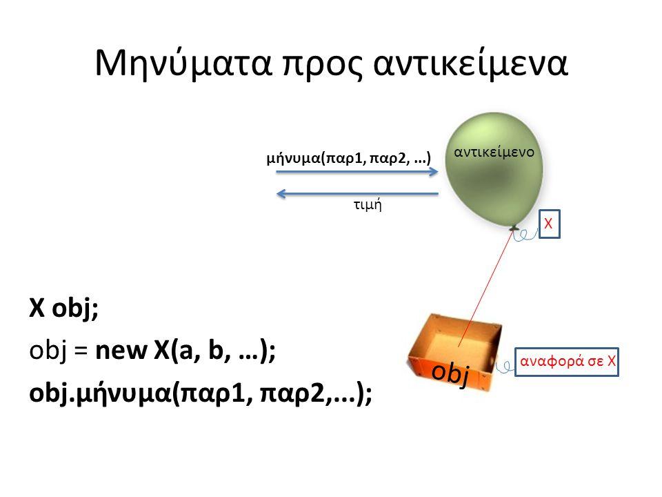 Μηνύματα προς αντικείμενα X obj; obj = new X(a, b, …); obj.μήνυμα(παρ1, παρ2,...); αντικείμενο Χ μήνυμα(παρ1, παρ2,...) τιμή obj αναφορά σε X