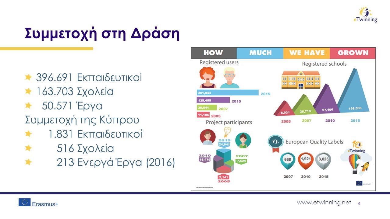 www.etwinning.net Συμμετοχή στη Δράση 396.691 Εκπαιδευτικοί 163.703 Σχολεία 50.571 Έργα Συμμετοχή της Κύπρου 1.831 Εκπαιδευτικοί 516 Σχολεία 213 Ενεργά Έργα (2016) 4