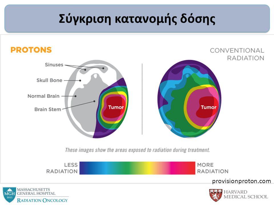 Σύγκριση κατανομής δόσης provisionproton.com
