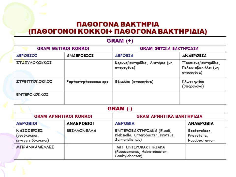 ΠΑΘΟΓΟΝΑ ΒΑΚΤΗΡΙΑ (ΠΑΘΟΓΟΝΟΙ ΚΟΚΚΟΙ+ ΠΑΘΟΓΟΝΑ ΒΑΚΤΗΡΙΔΙΑ) GRAM (+) GRAM ΘΕΤΙΚΟΙ ΚΟΚΚΟΙGRAM ΘΕΤΙΚΑ ΒΑΚΤΗΡΙΔΙΑ ΑΕΡΟΒΙΟΙΑΝΑΕΡΟΒΙΟΙΑΕΡΟΒΙΑΑΝΑΕΡΟΒΙΑ ΣΤΑΦΥΛ