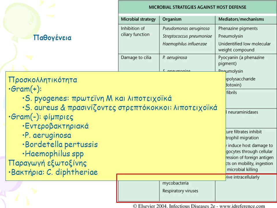 Προσκολλητικότητα Gram(+): S. pyogenes: πρωτεϊνη Μ και λιποτειχοϊκά S. aureus & πρασινίζοντες στρεπτόκοκκοι: λιποτειχοϊκά Gram(-): φίμπριες Εντεροβακτ