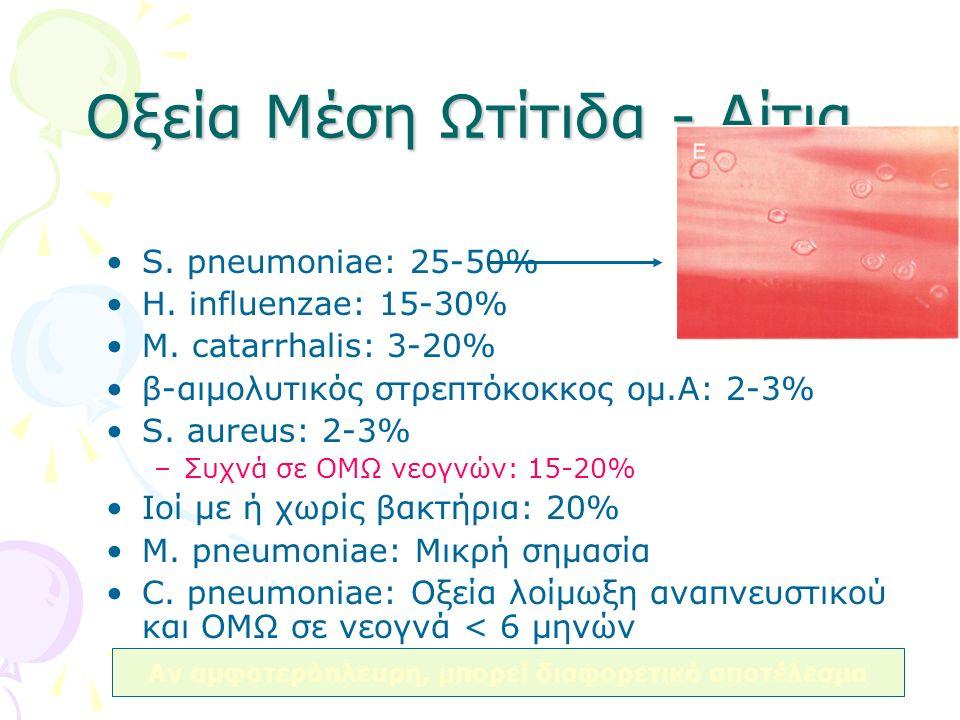 Οξεία Μέση Ωτίτιδα - Αίτια S. pneumoniae: 25-50% H. influenzae: 15-30% M. catarrhalis: 3-20% β-αιμολυτικός στρεπτόκοκκος ομ.Α: 2-3% S. aureus: 2-3% –Σ